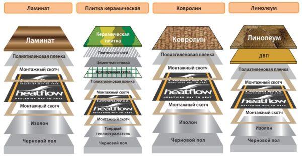 Схемы укладки теплого пола под разное покрытие