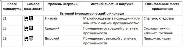Таблица классности и маркировки бытового линолеума