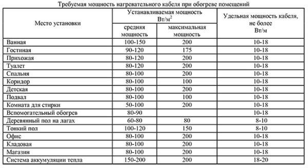 Таблица подбора необходимого греющего кабеля