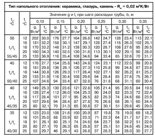 Таблицы расчета теплового потока для теплого пола в зависимости от материала напольного покрытия