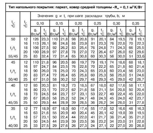 Таблицы расчета теплового потока для теплого пола в зависисмости от материала напольного покрытия