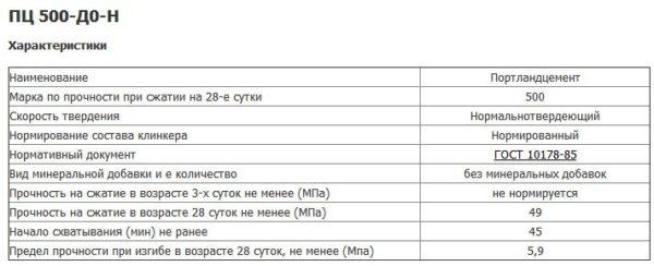 Технические характеристики цемента М500