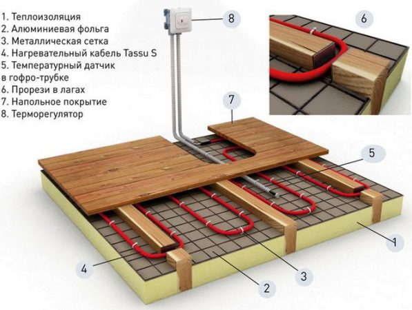 Технология установки теплого водяного пола