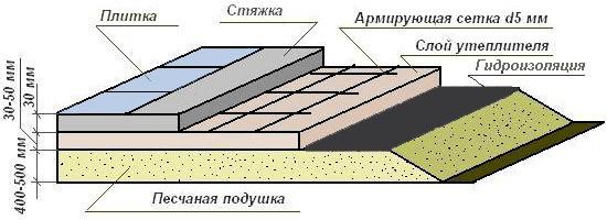 Толщина слоев бетонного пола