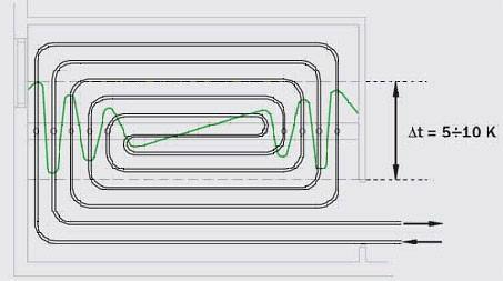 Укладка петель теплого пола спиралью