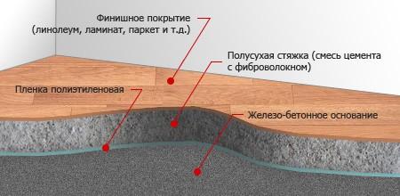 Простейшее устройство полусухой стяжки (без теплоизоляции и/или керамзита)