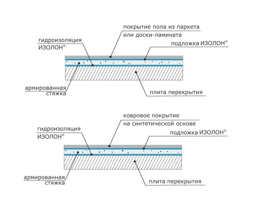 Необходимую гидро-, пароизоляцию плавающего пола обеспечивает слой из материала ИЗОЛОН. Для гидро-, пароизоляции плавающего пола подойдет материал ISOLON 500, ISOLON 300 4-8 мм
