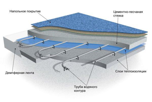 Система «водяной теплый пол» представляет собой многослойный технологический «пирог», устанавливаемый на нижнем основании помещения
