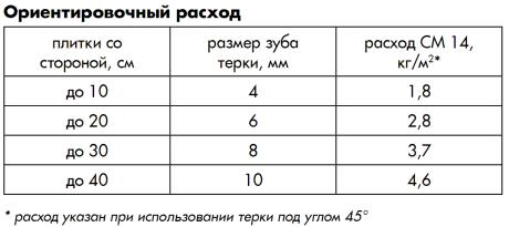Как рассчитать количество клея