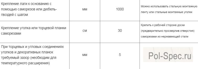 Основные размеры, используемые при монтаже террасной доски дпк, часть 3