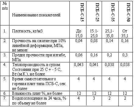 Размеры плит пенопласта