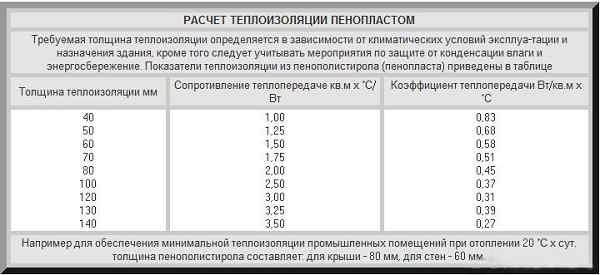 Расчет теплоизоляции пенопластом