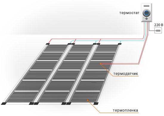 Укладка пленочной системы ИК