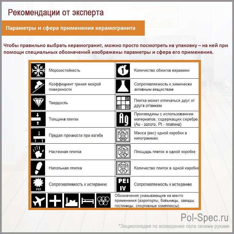 Параметры и сфера применения керамогранита