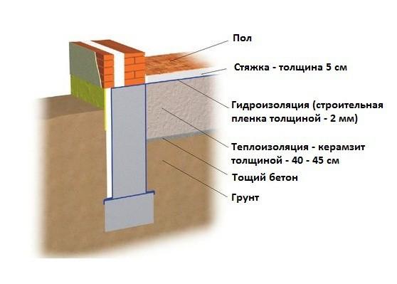 Вариант стяжки по грунту с керамзитом