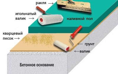 Инструменты для наливного пола