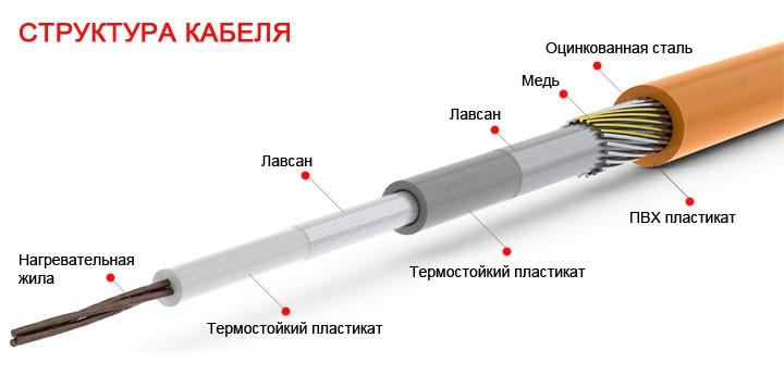 Кабельный теплый пол. Структура кабеля