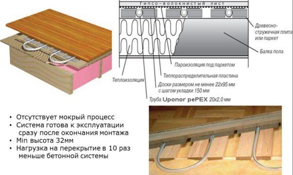 Особенности системы в деревянном доме