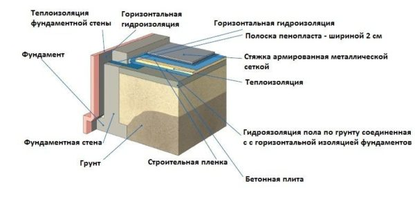 Пирог бетонного пола по грунту
