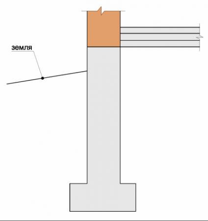 Пол по грунту расположен выше ленты фундамента