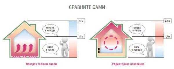 Сравнение отопительных систем