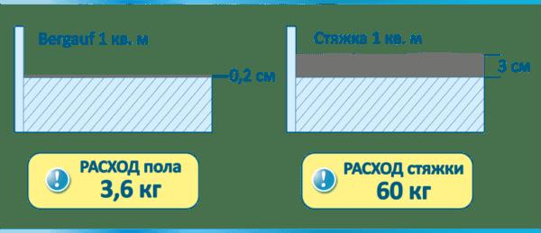Структура наливного пола