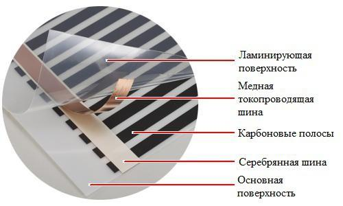 Схема инфракрасного теплого пола