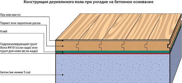Конструкция деревянного пола при укладке на бетонное основание