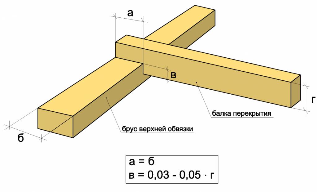 Параметры врубки для крепления балок перекрытия к брусу верхней обвязки