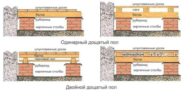 Основные виды полов деревянной конструкции