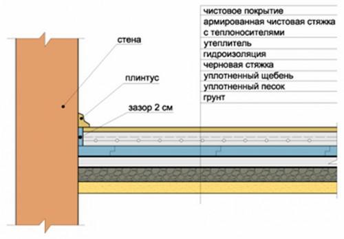 Общая послойная схема пола с бетонным основанием