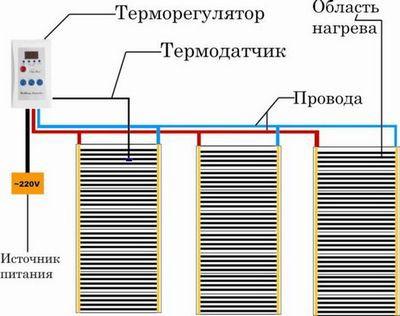 Общая схема монтажа ИК-пола