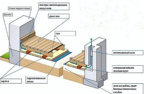 Примерная схема укладки деревянного пола по грунту