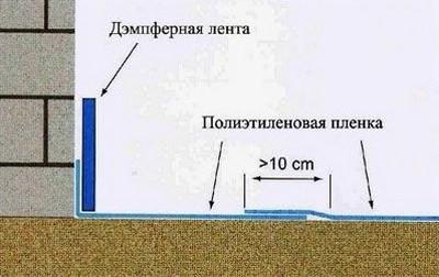 Дом схема монтажа демпферной ленты