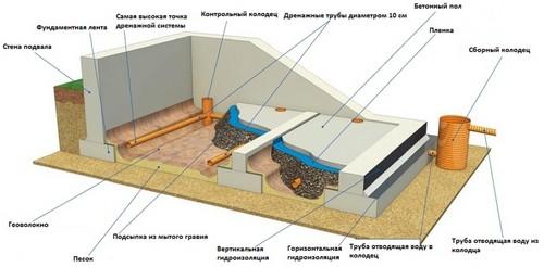 Примерная схема дренажной системы погреба