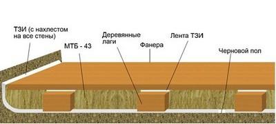 Примерная схема деревянного пола с утеплением