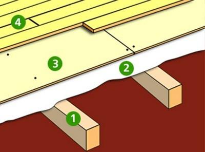 Примерная схема настила деревянного массива на лаги и фанеру