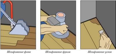 Чистовая обработка поверхности может отличаться по месту расположения участка