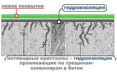 """Составы проникающей гидроизоляции надежно """"запечатывают"""" поры и трещины бетонной стяжки"""