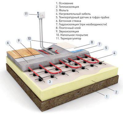 Примерная схема пола с греющим кабелем