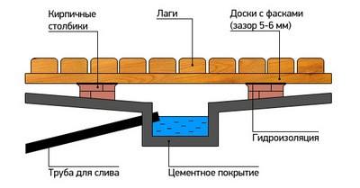 Приямок для отвода сточной воды из бани