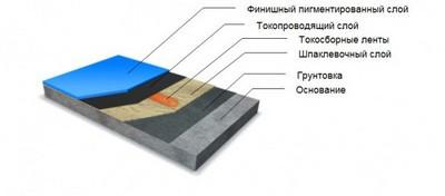 Примерная схема антистатического токопроводящего наливного полимерного покрытия пола