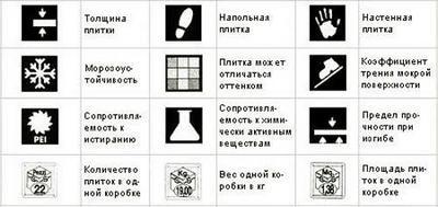 Символы на маркировке плитки расскажут о многом