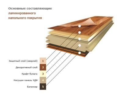 Общее структурное строение ламинированных панелей