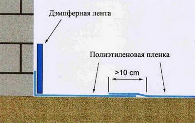 Слой гидроизоляции и демпферная лента