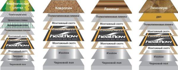 Допустимые варианты укладки инфракрасной нагревательной пленки