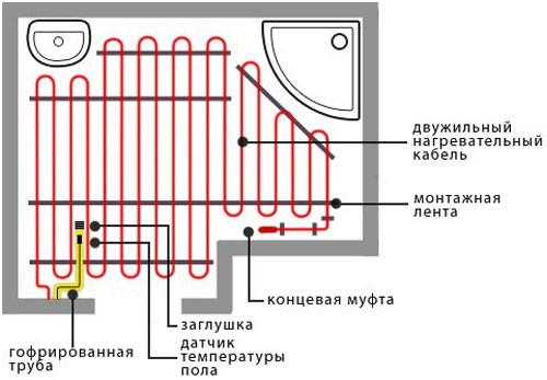 Инструкция по установке водяного теплого пола