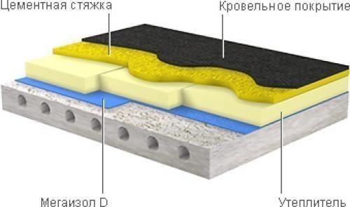 Как и чем утеплить бетонный пол