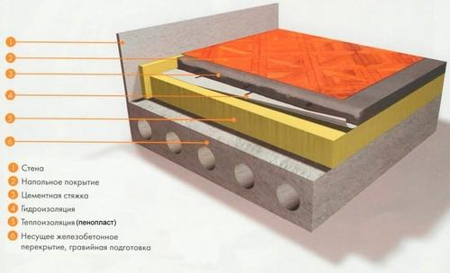 Методы утепления бетонного пола и их особенности
