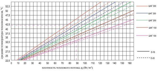 На графике показана зависимость между температурой теплоносителя, плотностью теплопотока, шагом и диаметром труб